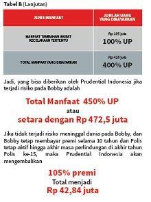 PRUsafe guard merupakan produk asuransi jiwa dari PT Prudential Life Assurance (Prudential Indonesi...