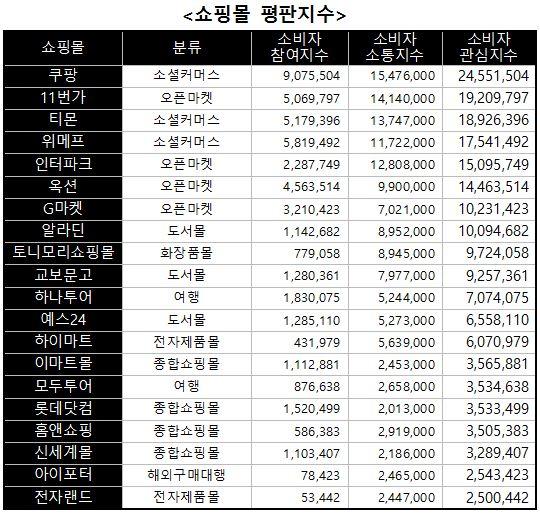 100대 쇼핑몰 소비자관심 '소셜커머스' 집중…'쿠팡' 1위 - 업코리아