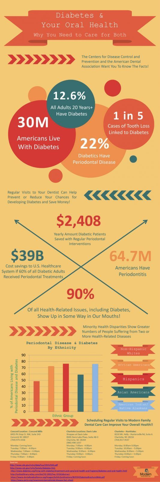 The Media Pro Created this Infographic for Modern Family Dental Care
