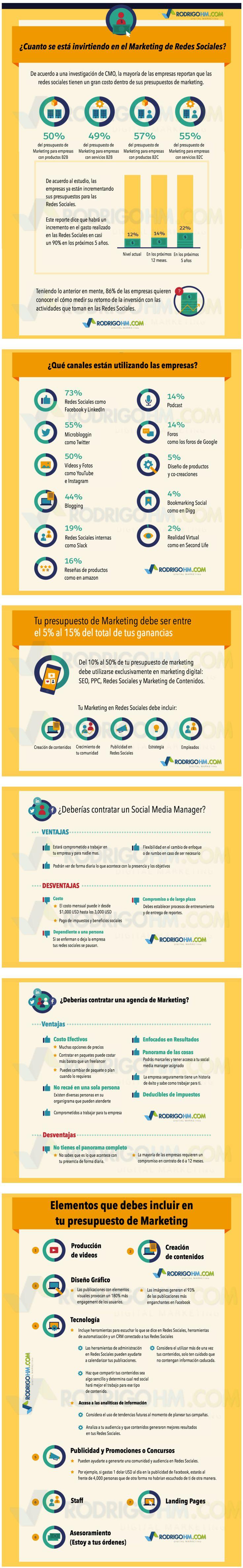 Hola: Una infografía sobreCómo hacer un presupuesto de marketing en redes sociales. Vía Un saludo