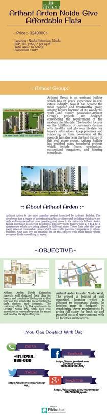 Arihant Arden Noida Give Affordable Flats | Piktochart Infographic Editor