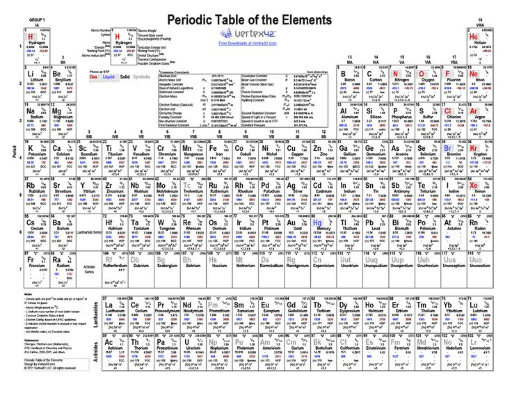Best 25 periodic table printable ideas on pinterest chemistry free printable periodic table of elements pdf from vertex42 urtaz Image collections