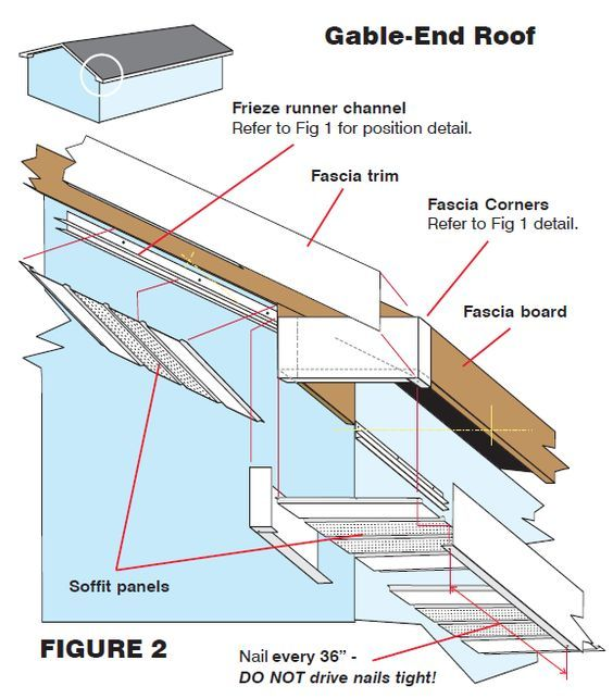 Gable soffit and fascia construction information for Box gable roof