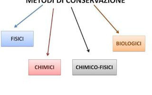 Tutti i metodi di conservazione degli alimenti!!! Secondo questa definizione la grande maggioranza degli alimenti può essere considerata conservata: a alimenti metodi conservazione