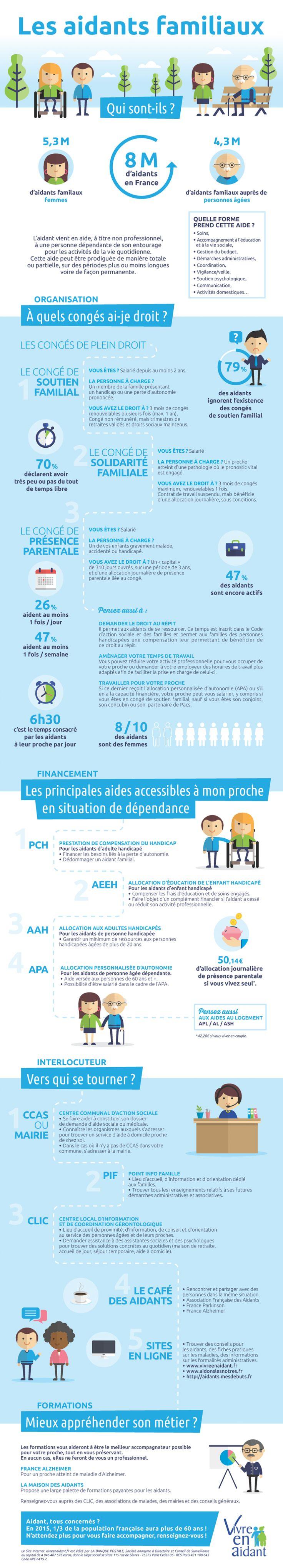 Infographie Aidant familial, Aide à la personne
