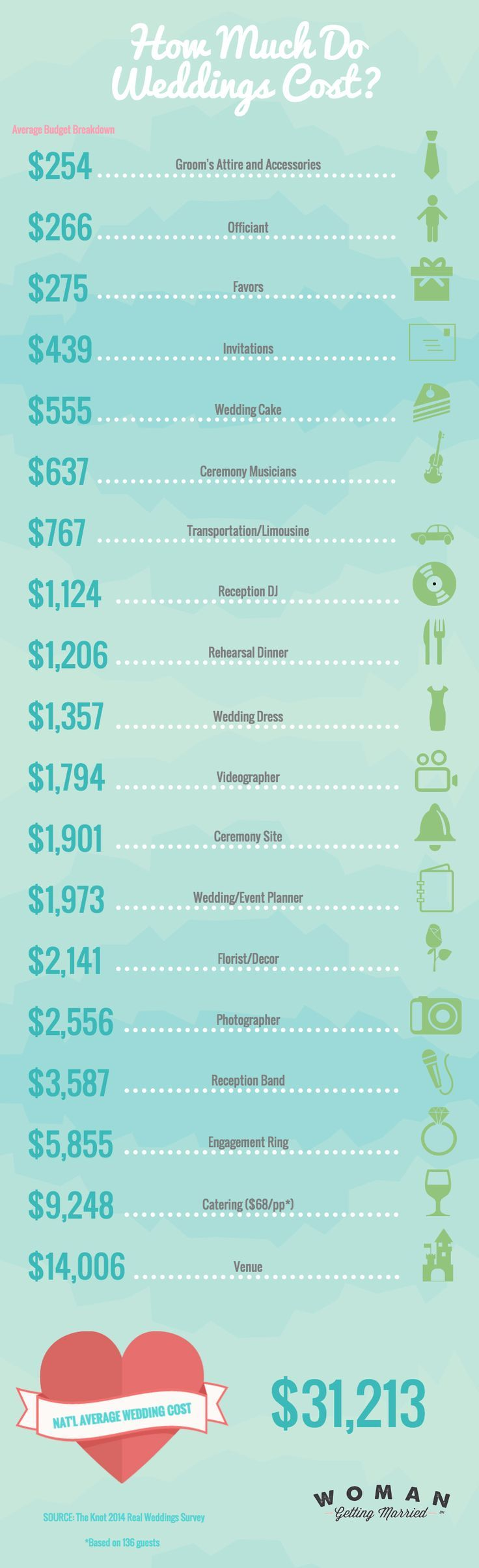 67 best wedding budget images on pinterest budget for How much do weddings cost on average