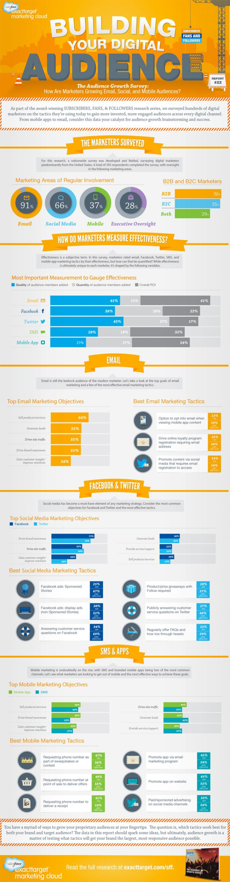 How to Grow Your Email, Mobile, & Social Audiences   Visual.ly