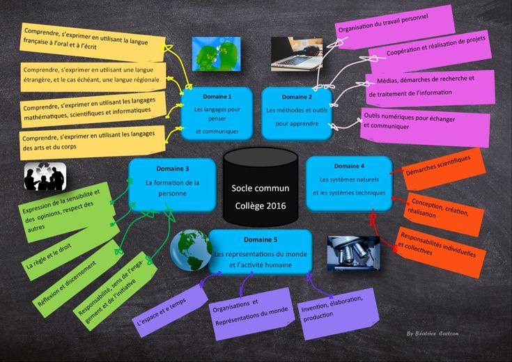 Socle commun de connaissances, de compétences et de culture (une image cliquable) par Zikmuable