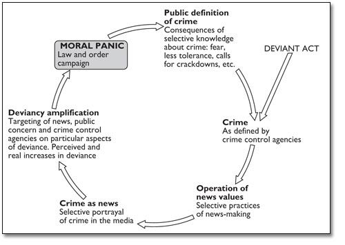 Cohen's spiral of crime - interactionism.