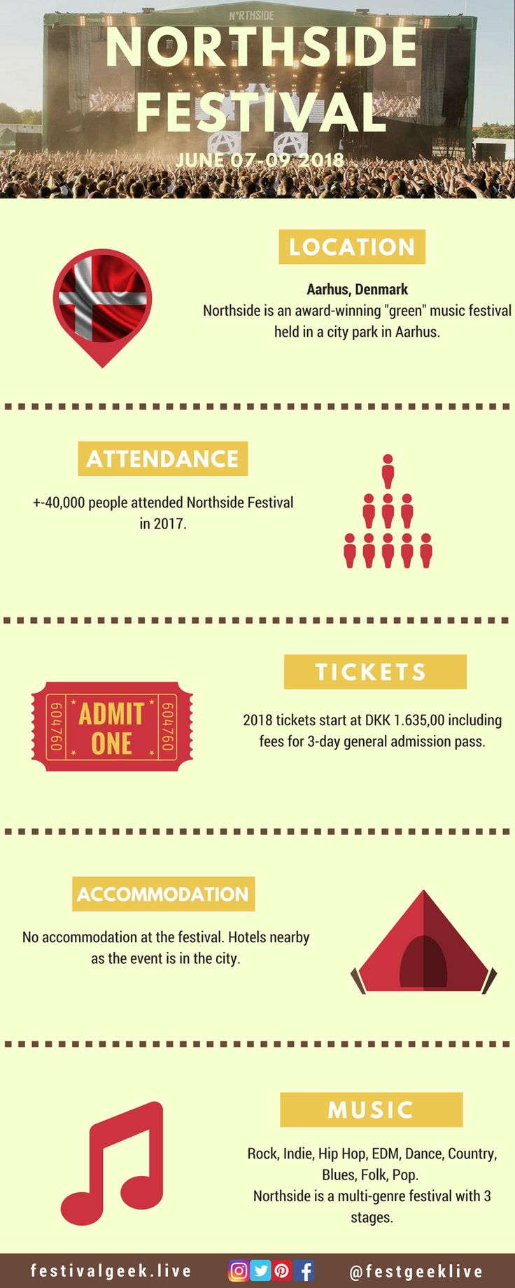 Northside Festival in Denmark puts a strong emphasis on their green initiatives. The festival takes place in the city of Aarhus and attracts around 40,000 people.