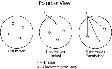 34 best images about POV on Pinterest Perspective