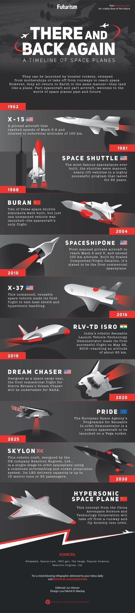 Aviones espaciales