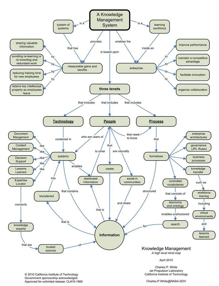 knowledge map | A1. KNOWLEDE MANAGEMENT MIND MAP | Federal Knowledge Management ...