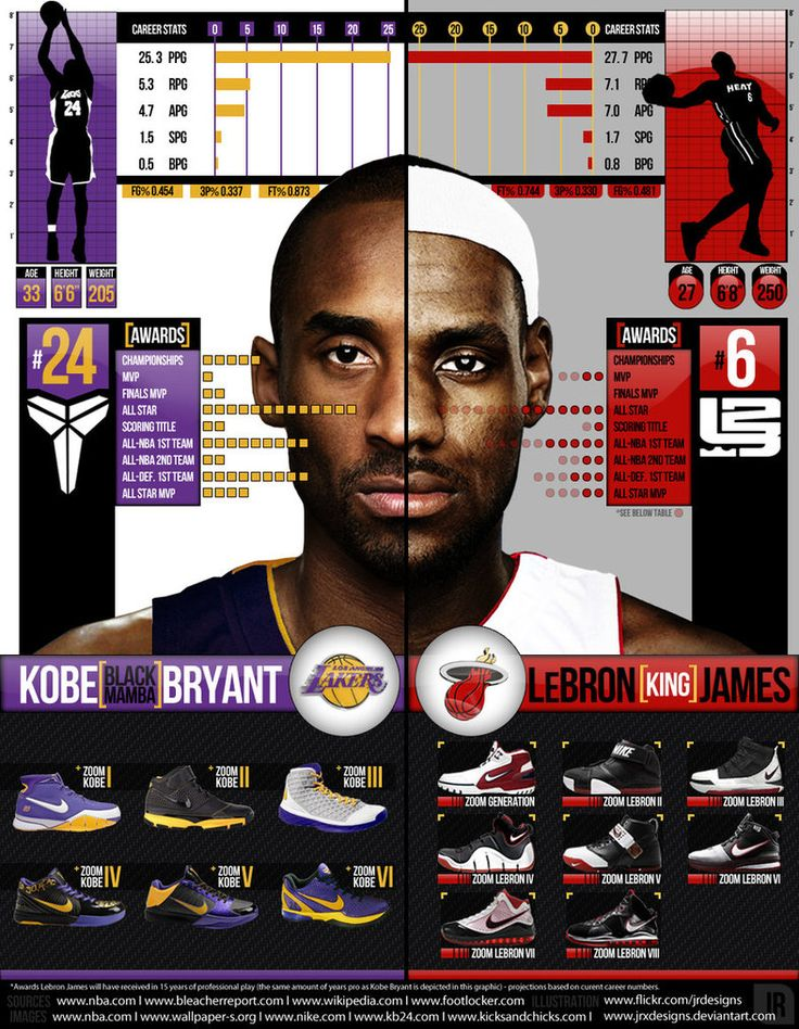 Kobe Bryant vs LeBron James