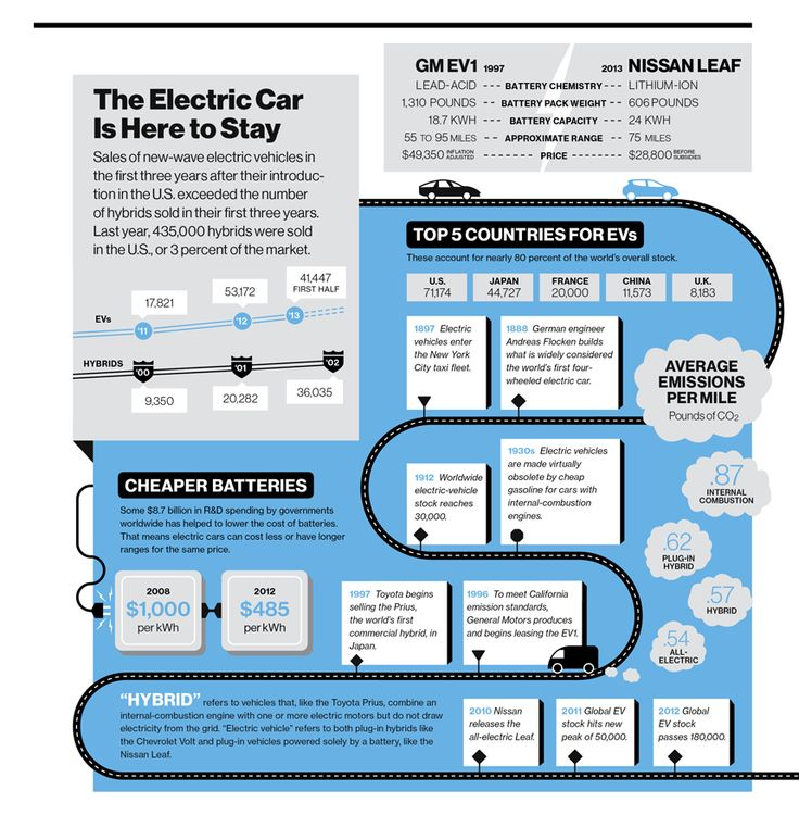 Electric Cars Are Doing Better Than Hybrids Did in Their First Three Years — Image by Post Typography; data from U.S. Department of Energy (EV1, emissions, hybrid sales), International Energy Agency (battery data, ev stock), Nissan (Leaf), hybridcars.com (EV sales)