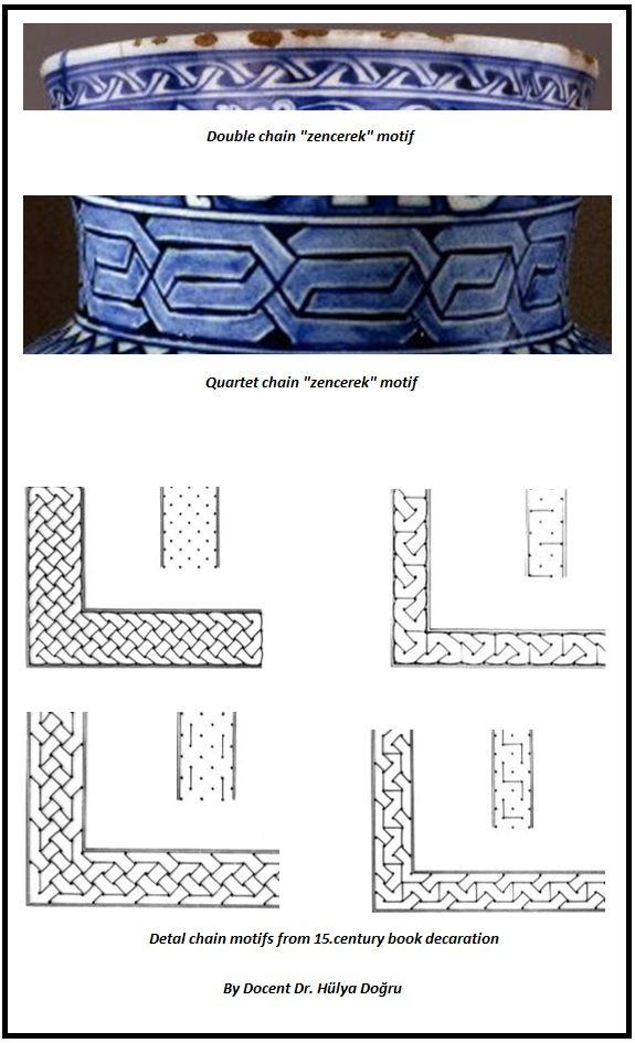 Chain motif