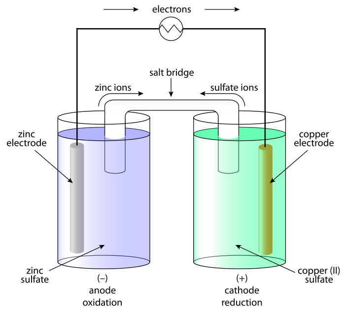 Electronic Cell Diagram Types Of Electrochemical Cells Wiring