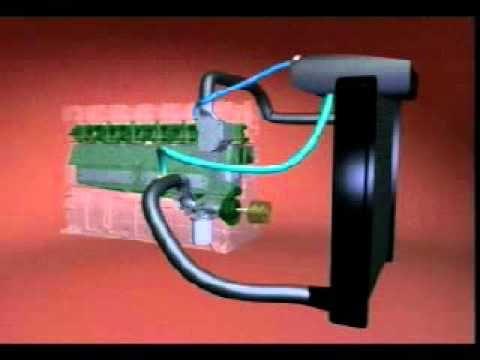 Funcionamiento de Refrigeracion de un motor