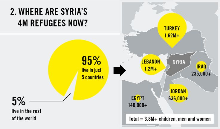 An incredible 4 million people have fled Syria. Where are they now? #OpenToSyria