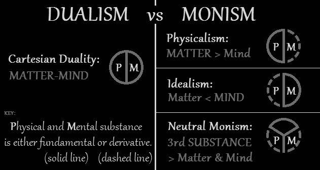 Monism Vs Dualism