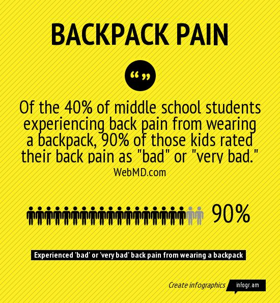 Wheeled Backpacks at School: Top 5 Rolling Backpacks for Kids