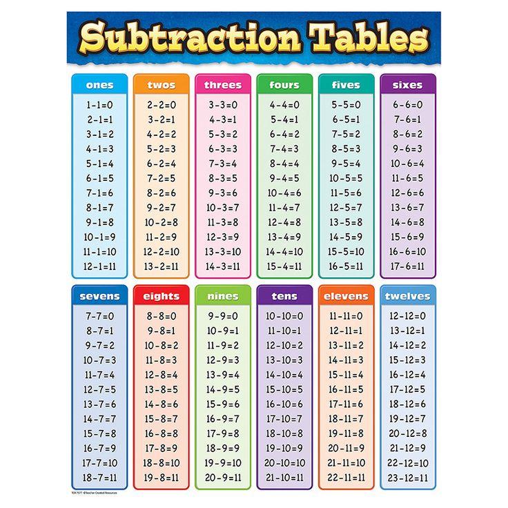 40 best Education Math Subtraction images – Subtraction Table