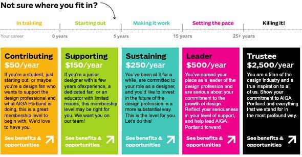 sponsorship levels design