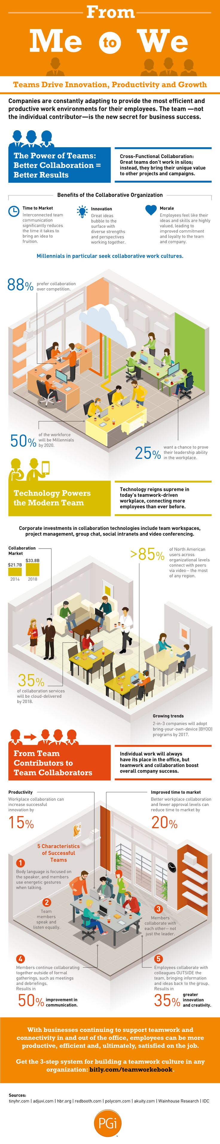Why Workplace Collaboration Is the New Secret for Business Success [Infographic], via @HubSpot