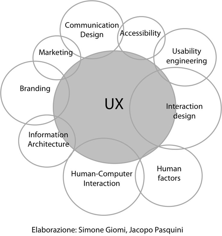 Best Ux Images On   User Experience Design Web And