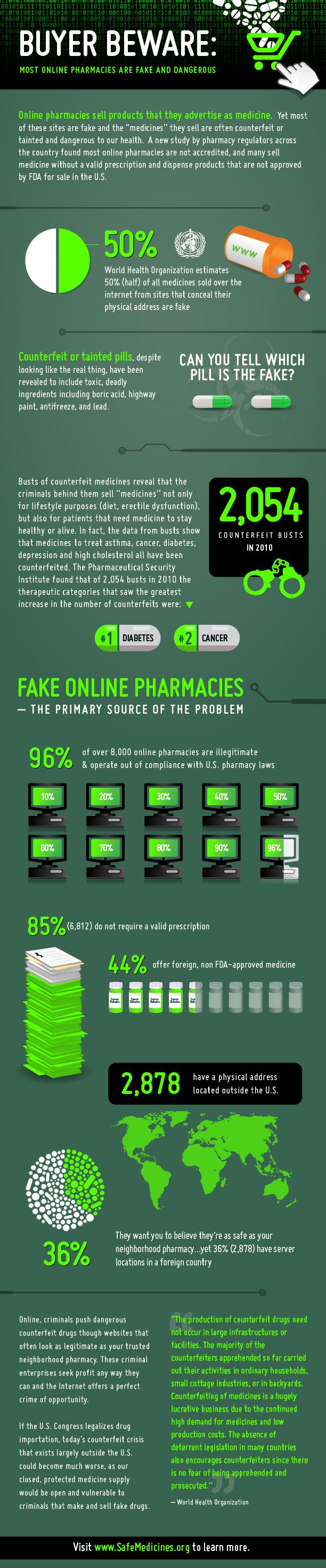 16 best Counterfeit Drugs images on Pinterest | Drugs, Medical and ...