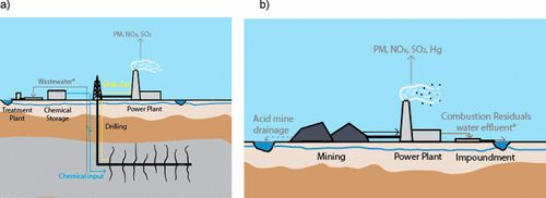 Comparative Human Toxicity Impact of Electricity Produced from Shale Gas and Coal