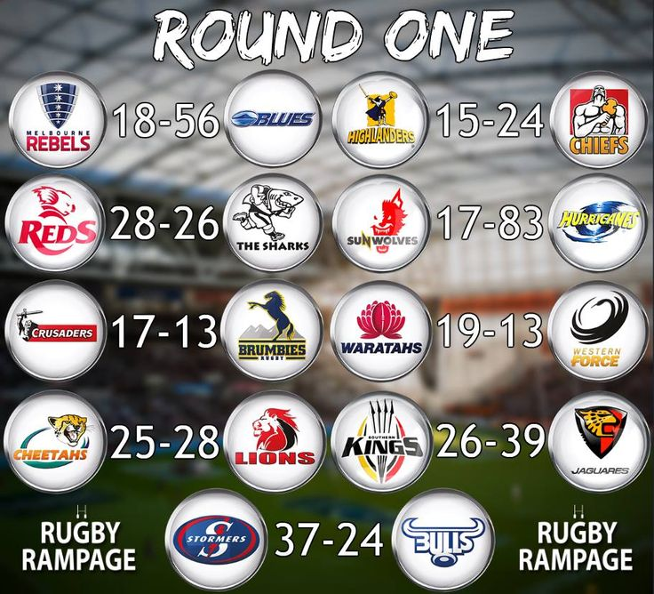 SUPER RUGBY - ROUND ONE RESULTS - Feb. 2017