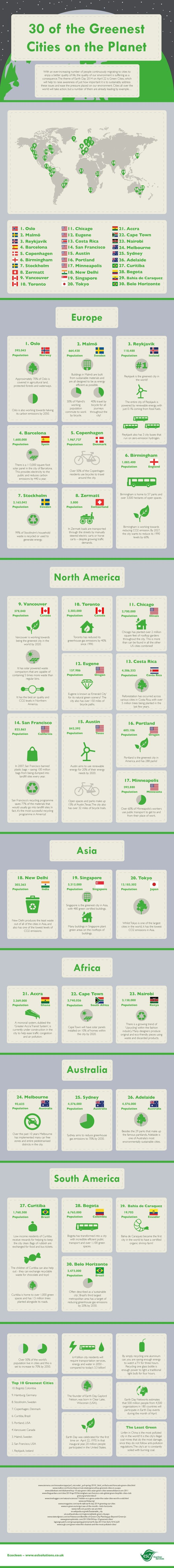 30 of the Greenest Cities on the Planet   #infographic #Environment #GreenestCities