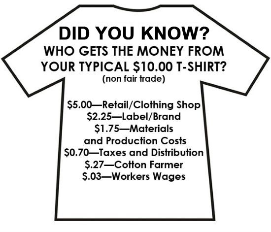 How much does it cost to make a t shirt and how much does the retailer get compared to the people who actually made the t shirt? Edunonline a fairtrade market place has the answer!