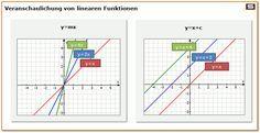 Beispiel Lineare Funktion: Steigungsformel, Gerade, y-Achsenabschnitt