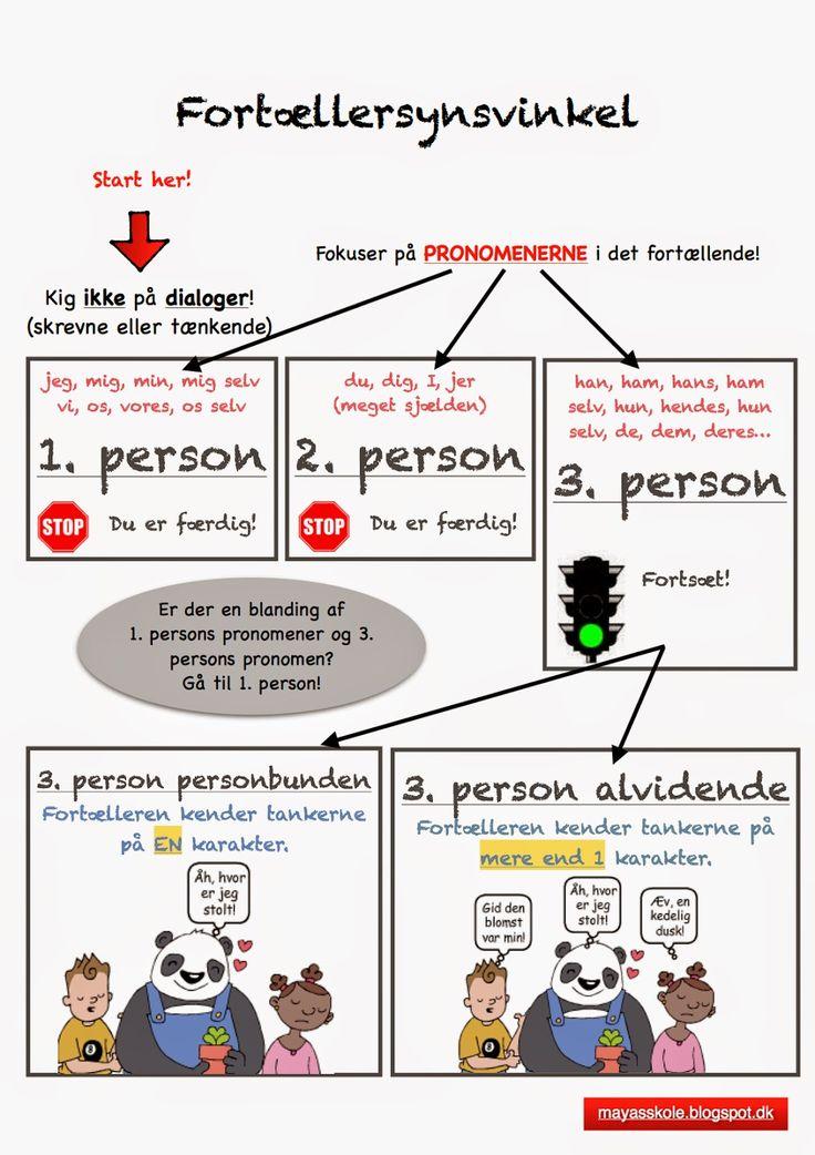 Fortællersynsvinkel - Hvem er fortæller og hvilken synsvinkel fortælles der? Frit kopieret (oversat fra engelsk) fra Teacherspayteachers.