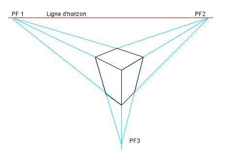 PERSPECTIVE AÉRIENNE à 3 Pts de Fuite Utilisée, pour amplifier une perspective représentant des édifices très hauts (église, gratte-ciel etc.). Dans cette perspective les verticales ne sont pas parrallèles mais rejoignent un 3ème point de fuite situé en-haut ou en bas et vers lequel convergent ces lignes de fuite.Si le point de fuite des verticales est en haut, la vue est en contre-plongée.  Sur ce schéma, elle est en plongée.