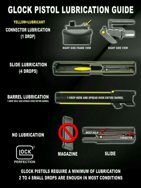 Glock Lube guide