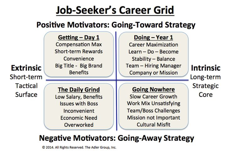 The Right and Wrong Reasons for Changing Jobs I Lou Adler