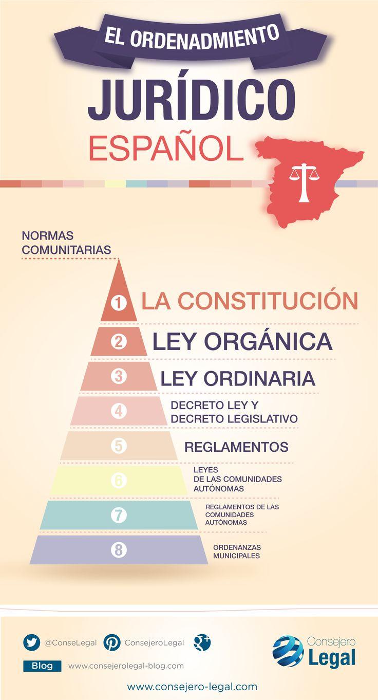 Jerarquía en el Ordenamiento Jurídico Español. #infografía