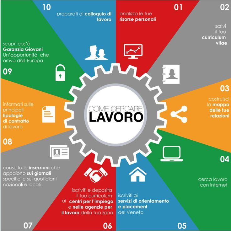 mini guida per chi cerca lavoro. approfondimenti su www.planyourfuture.eu