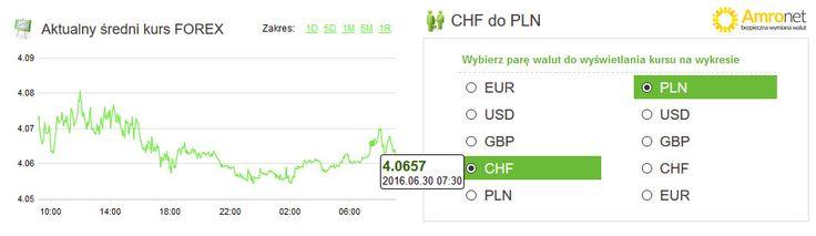 Amronet.pl. Waluty 30.06.2016. Funt ustabilizował kurs. W tym tygodniu na rynku walutowym obserwujemy stabilizację notowań funta brytyjskiego na poziomie 5,3 złotego. W czwartkowy poranek za tę walutę płacono 5,3516 złotego. Więcej na www.amronet.pl. Ekspert www.amronet.pl.