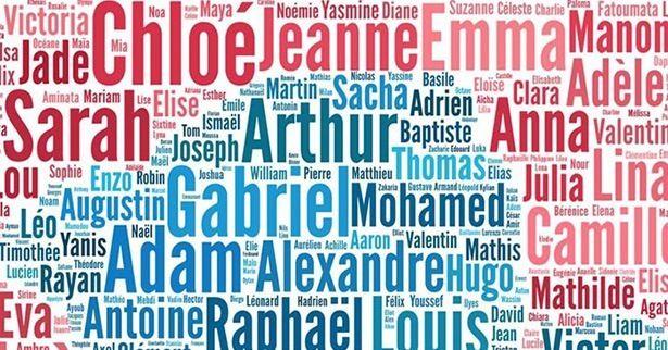 Découvre ce que révèle ton prénom sur ta personnalité !
