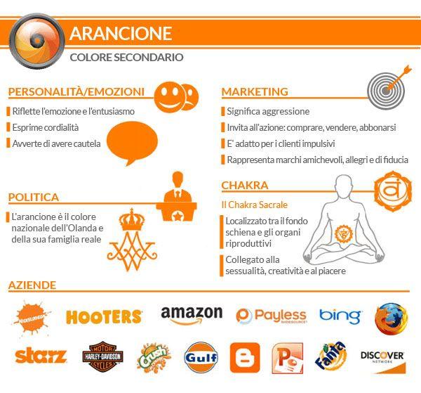 Psicologia del #colore #Arancione: #grafica #web! Creare un #sitoweb con 1 Minute Site http://bit.ly/1tdtjub #infografica