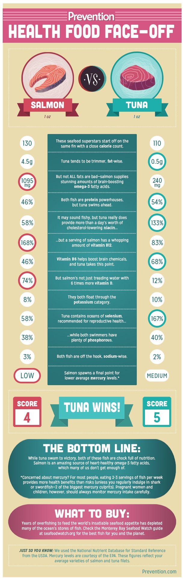 Health Food Face-Off: Salmon vs. Tuna - Prevention.com
