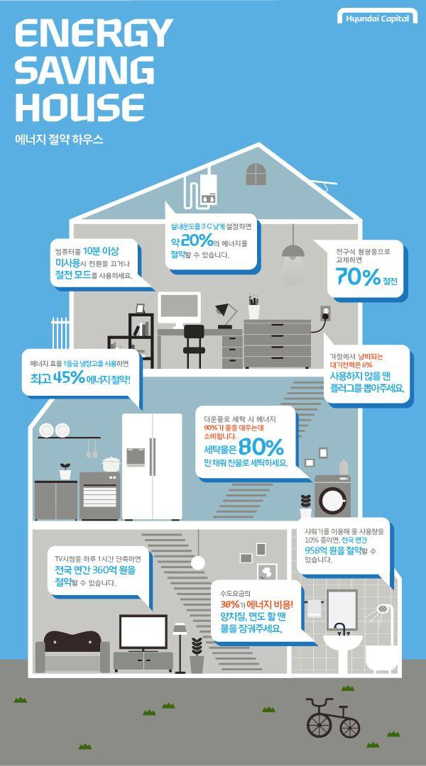 인포그래픽, 현대카드, 현대캐피탈, 에너지, 절약, 에너지 절약, 실내온도, 여름, 겨울, 컴퓨터, 절전, 전구, 형광등, 에너지 효율, 냉장고, 전기, 낭비, 대기전략, 플러그, tv, 수도요금, 전기요금