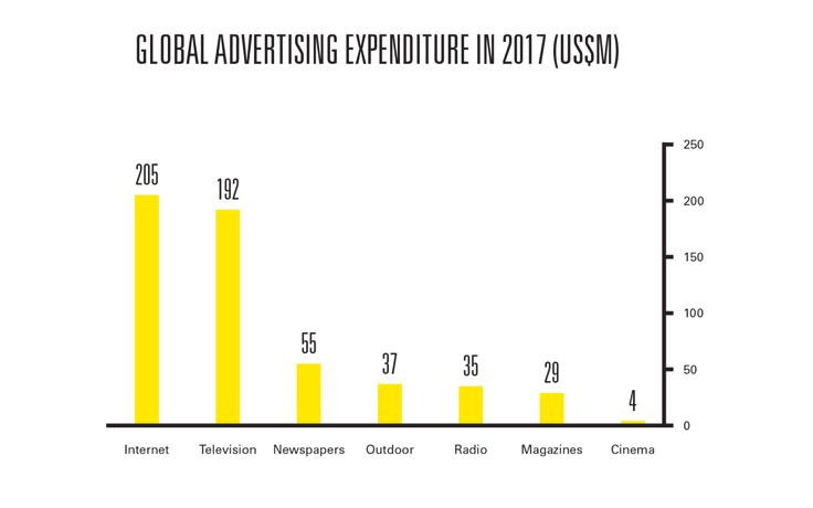 Internet advertising expenditure to exceed US$200bn this year - Zenith