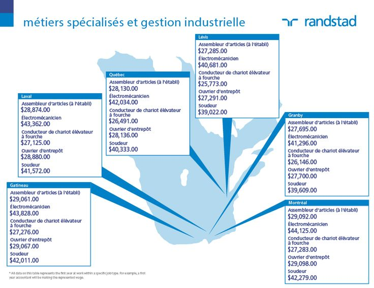 #Salaires #2014 Rémunération #Emploi Métiers Spécialisés et Gestion Industrielle. #Canada  #Québec.Découvrez d'autres salaires sur: http://content.randstad.ca/guide-salaire-2014