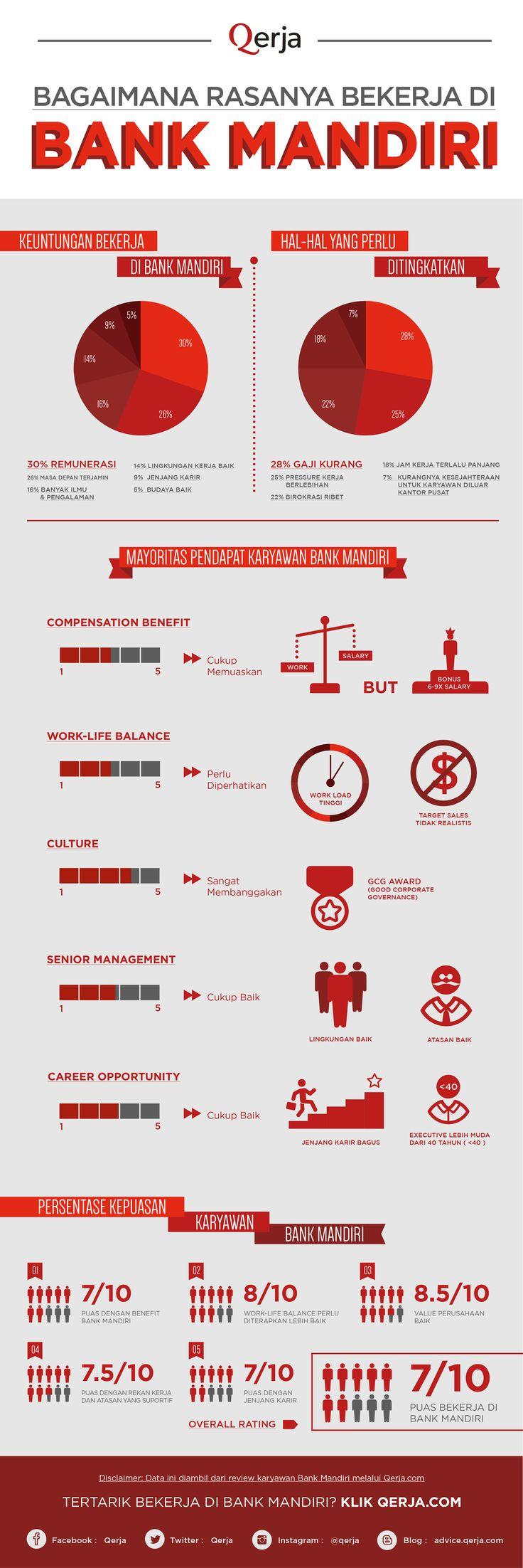 Bagaimana rasanya bekerja di #bank #mandiri  #infographic #infografik #bankmandiri #benefits #fasilitas #kemudahan #remunerasi #gaji #work #life #balance #career #opportunities #karir