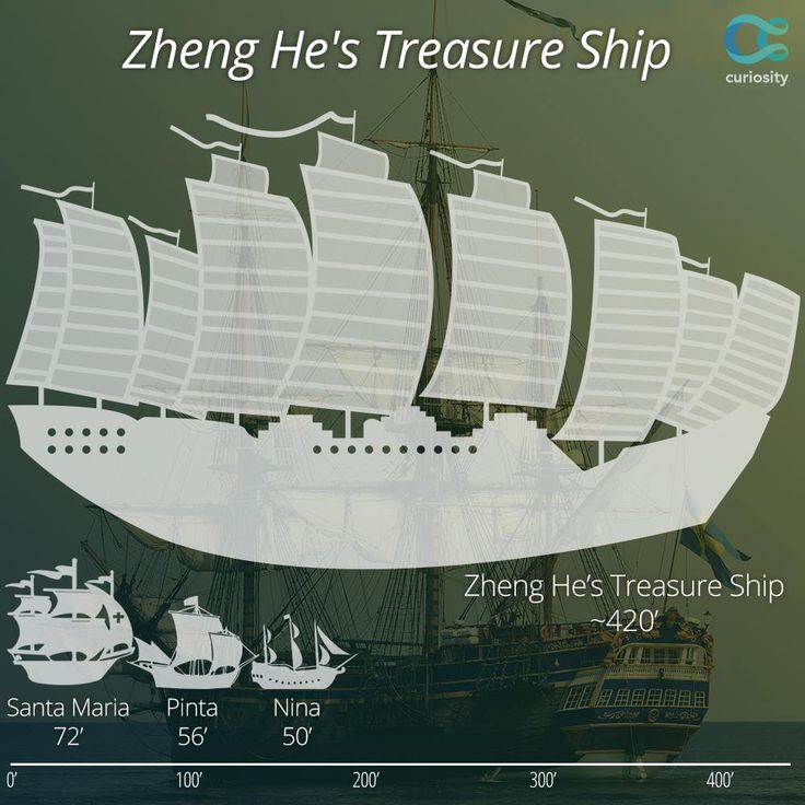 Chinese explorer Zheng He led expeditions on the largest wooden ships ever built almost a century before Christopher Columbus set sail. Columbus' three ships carried 88 passengers total, while Zheng commanded roughly 30,000 men aboard more than 250 ships.   Find out why Zheng's legacy is lost in #history: https://curiosity.com/video/columbus-de-gama-and-zheng-he-15th-century-mariners-crash-course-world-history-21-crash-course/?utm_source=pinterest&utm_medium=social&utm_campaign=091714pin